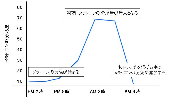 メラトニンの分泌量と時間の関係